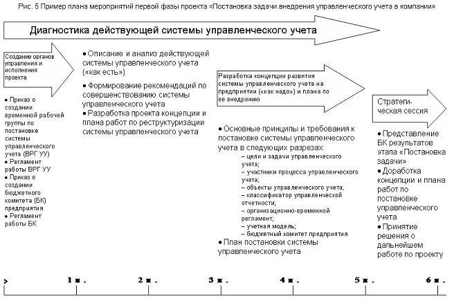 Управленческий учет примеры решения задач координатные методы решения стереометрических задач